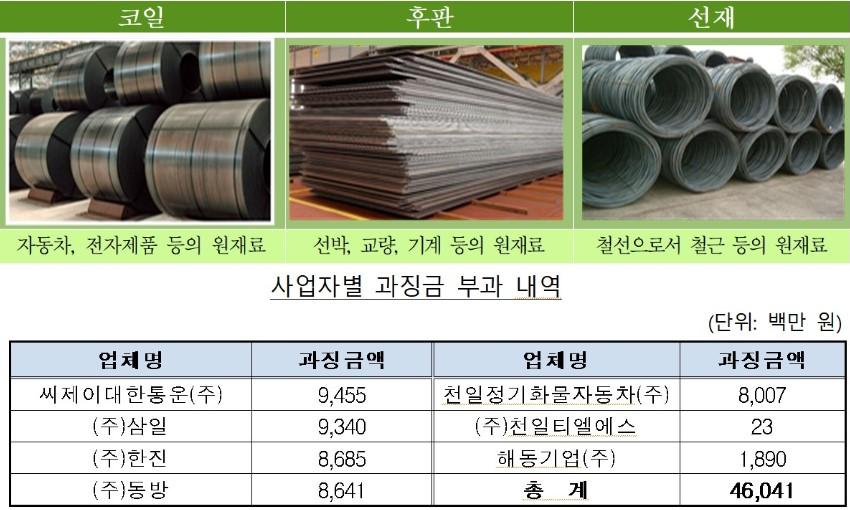 CJ대한통운 등 7개사, 포철 생산 철강재 운송용역 18년간 입찰 담합